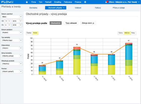 CRM - reporty a výsledky obchodních aktivit