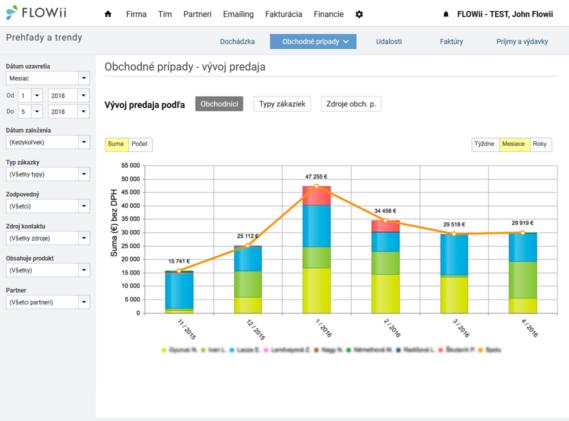 Reporty a výsledky obchodných aktivít