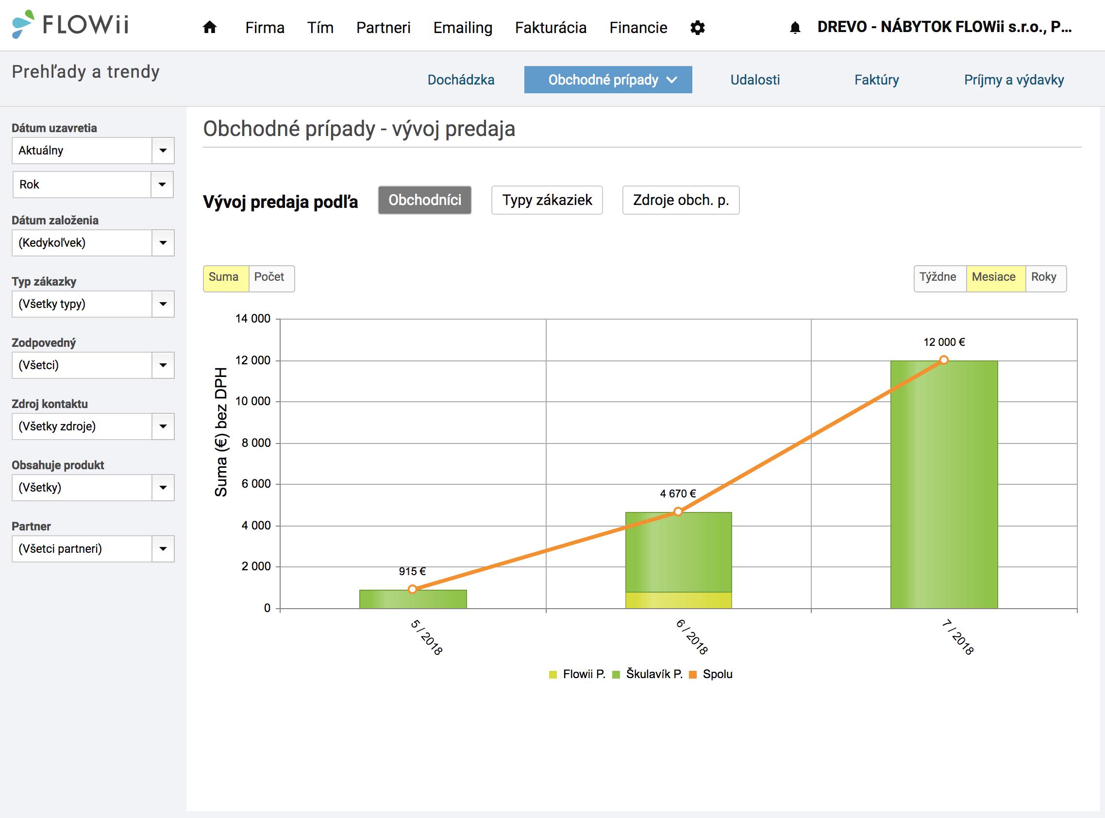 Grafické štatistiky v obchodných prípadoch