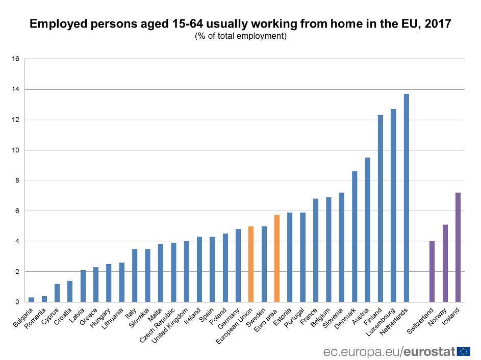 Práca z domu - vývoj v grafe podľa krajín EU